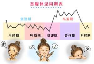 如何利用基础体温备孕