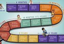 0到3岁宝宝的生长发育指南