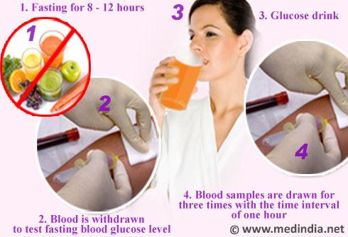 美国血糖测试