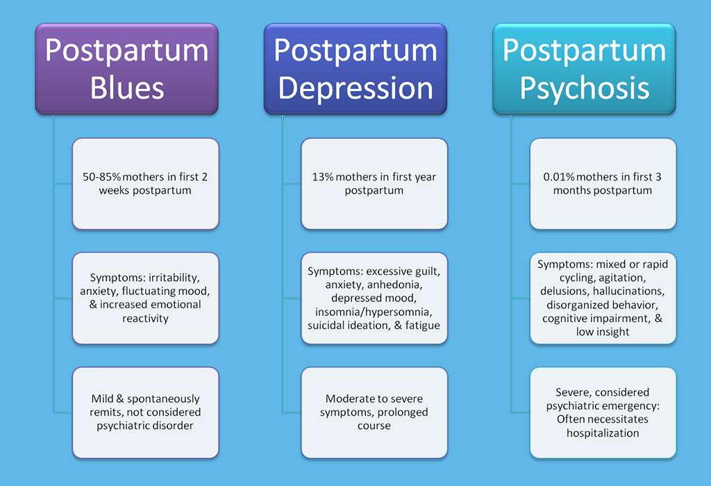 后抑郁症postpartum depression