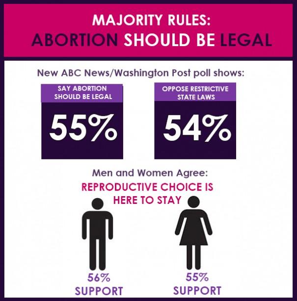 美国人如何看待堕胎