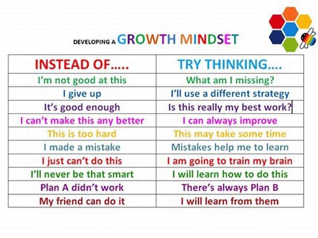 成长型思维和固定型思维