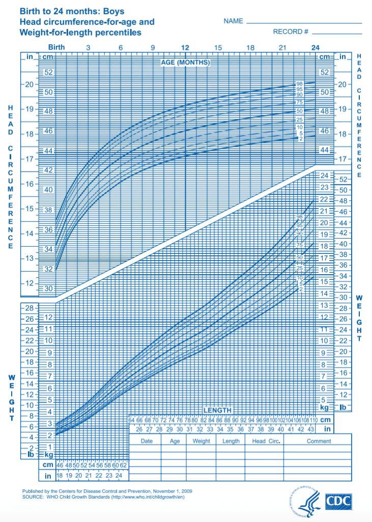 Growth Chart生长曲线