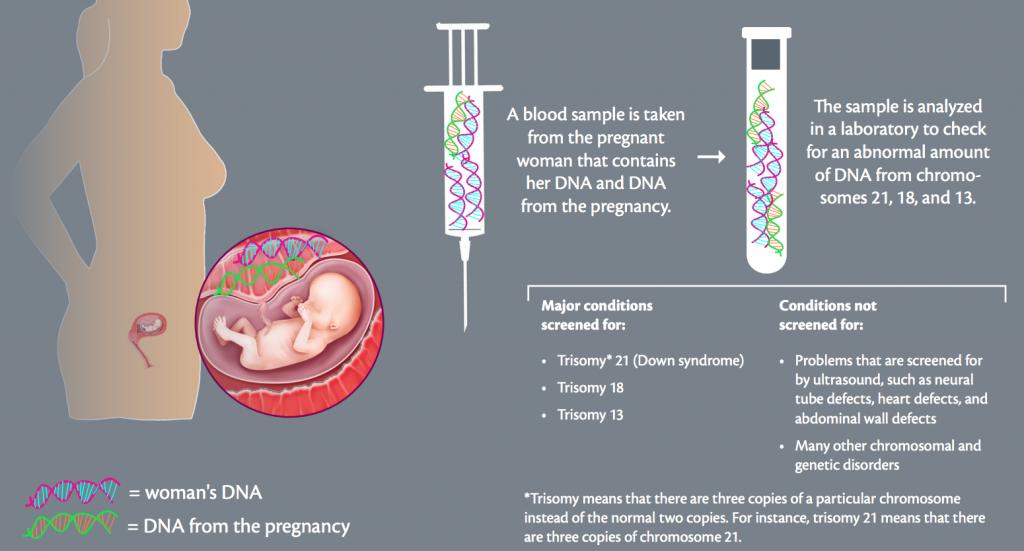 无创产前DNA检查是什么