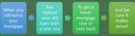 """美国房贷利率""""史低价"""""""