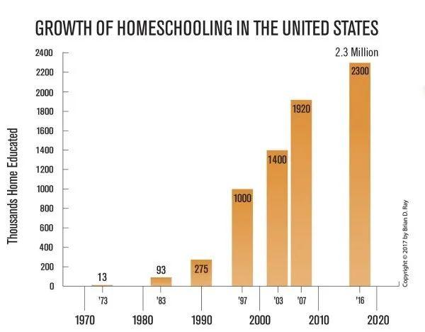 美国Homeschooling