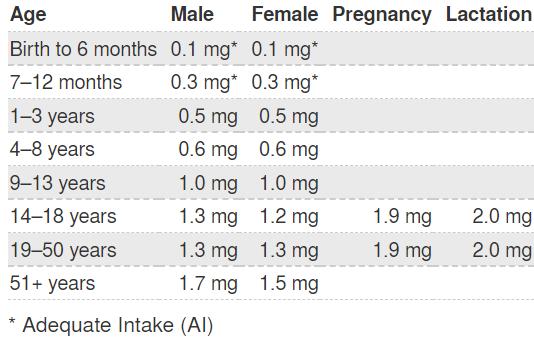 要想宝宝补脑发育好,这些营养不可少!